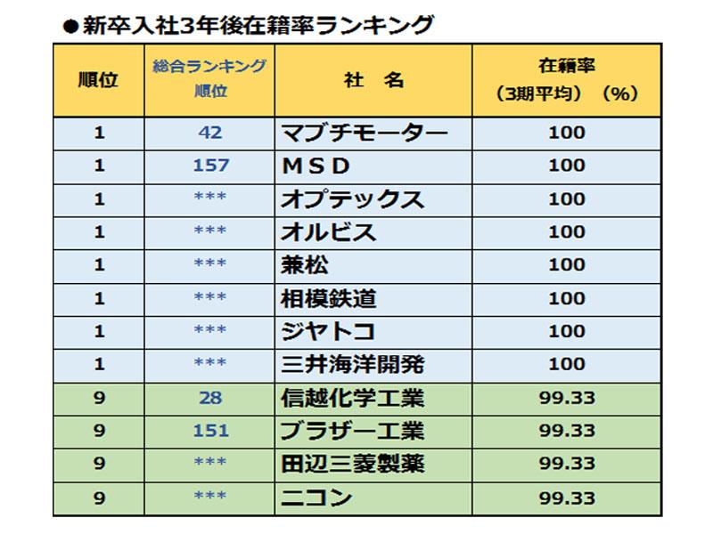 「人を活かす会社」調査より【1】 新入社員が辞めない!在籍率ランキング
