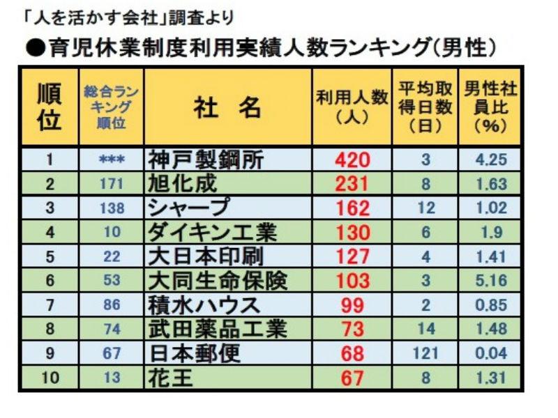 「人を活かす会社」調査より【6】 イクメンが多い!育児休業制度利用実績ランキング(男性)