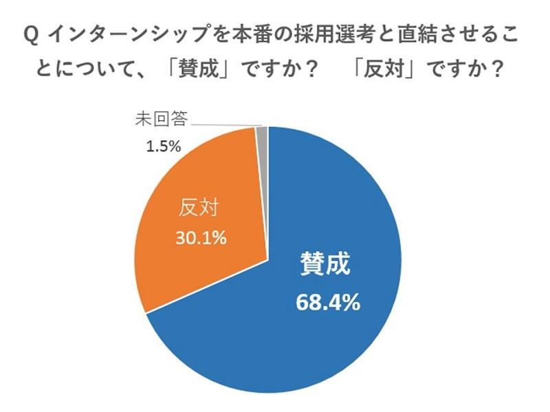 """就活2018 調査リポート「インターンシップの""""採用直結""""は賛成? 反対?」"""