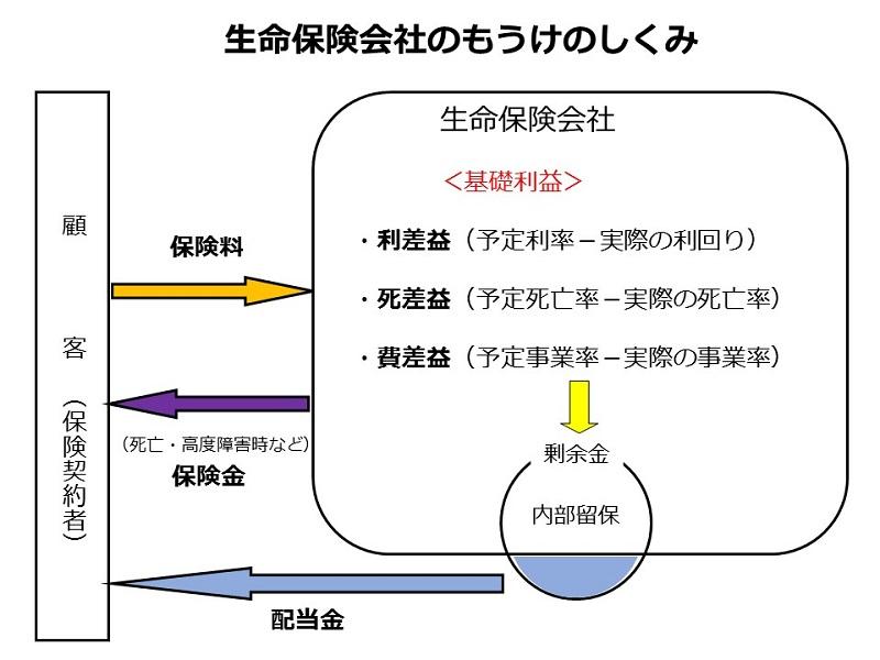 「業界」時事最新トピックス(生命保険業界)