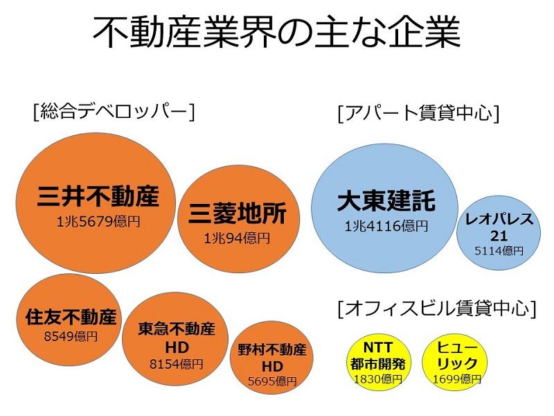 「業界」時事最新トピックス(不動産業界)