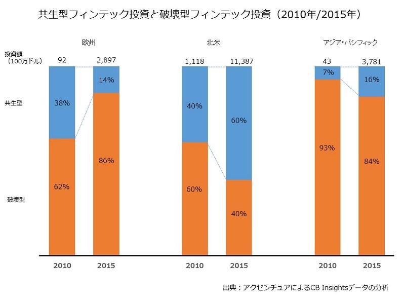 成長企業の研究 ~フィンテック関連業界~