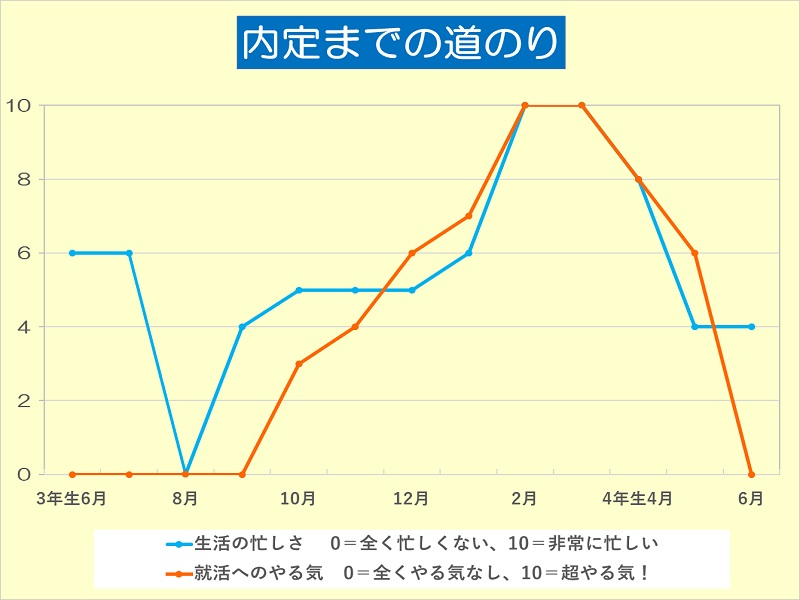 内定学生の就活日記2018【7】「留学生として日本の就活に不安もあったが、憧れの企業に内定!」